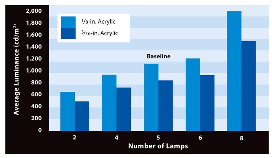 LEDS-Chart