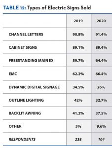 Full survey data for 15 categories of the 2020 State of the Industry Report.