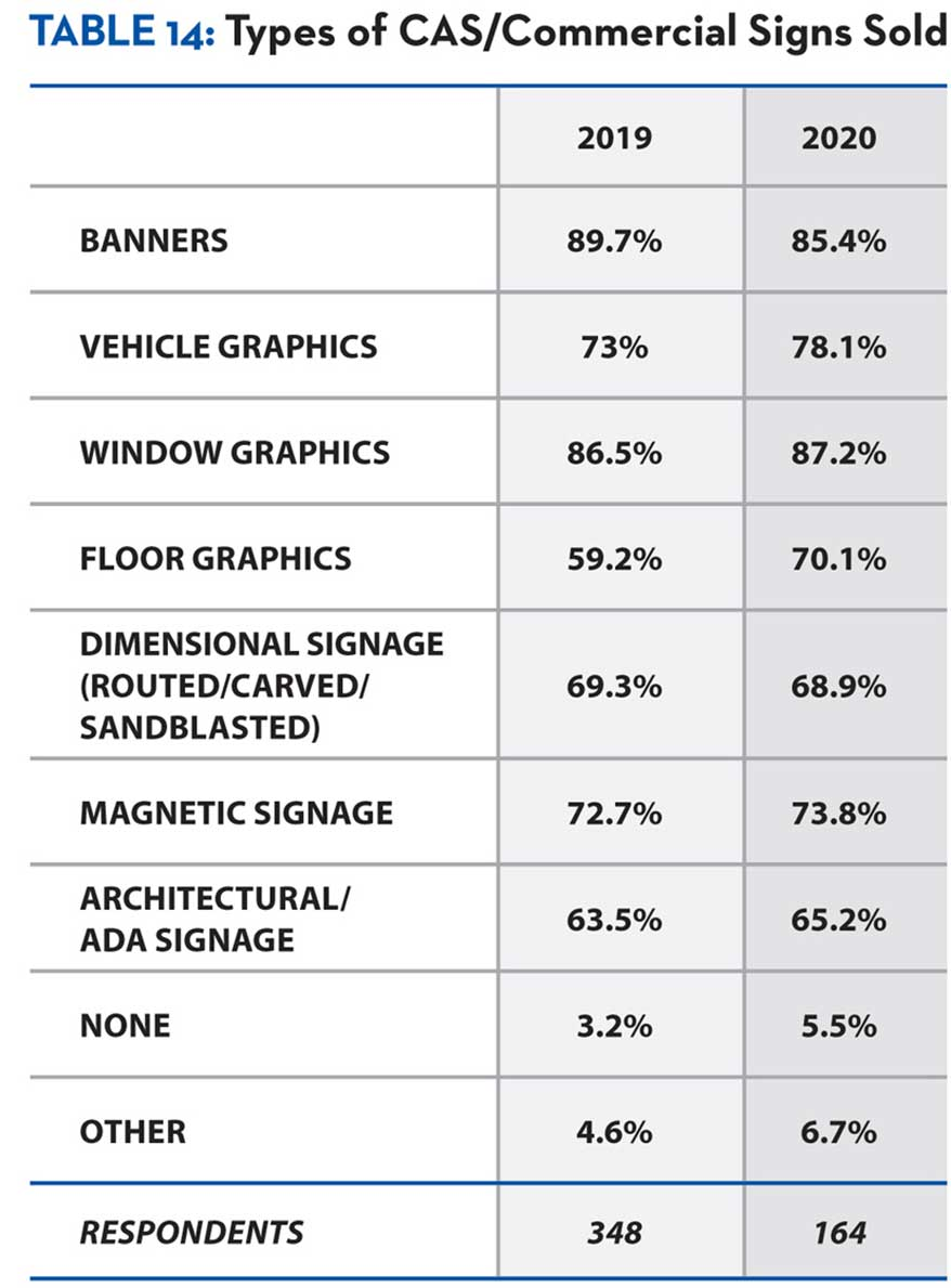 Window graphics (87.2%) led in types of CAS/commercial signs sold, just edging out banners (85.4%).