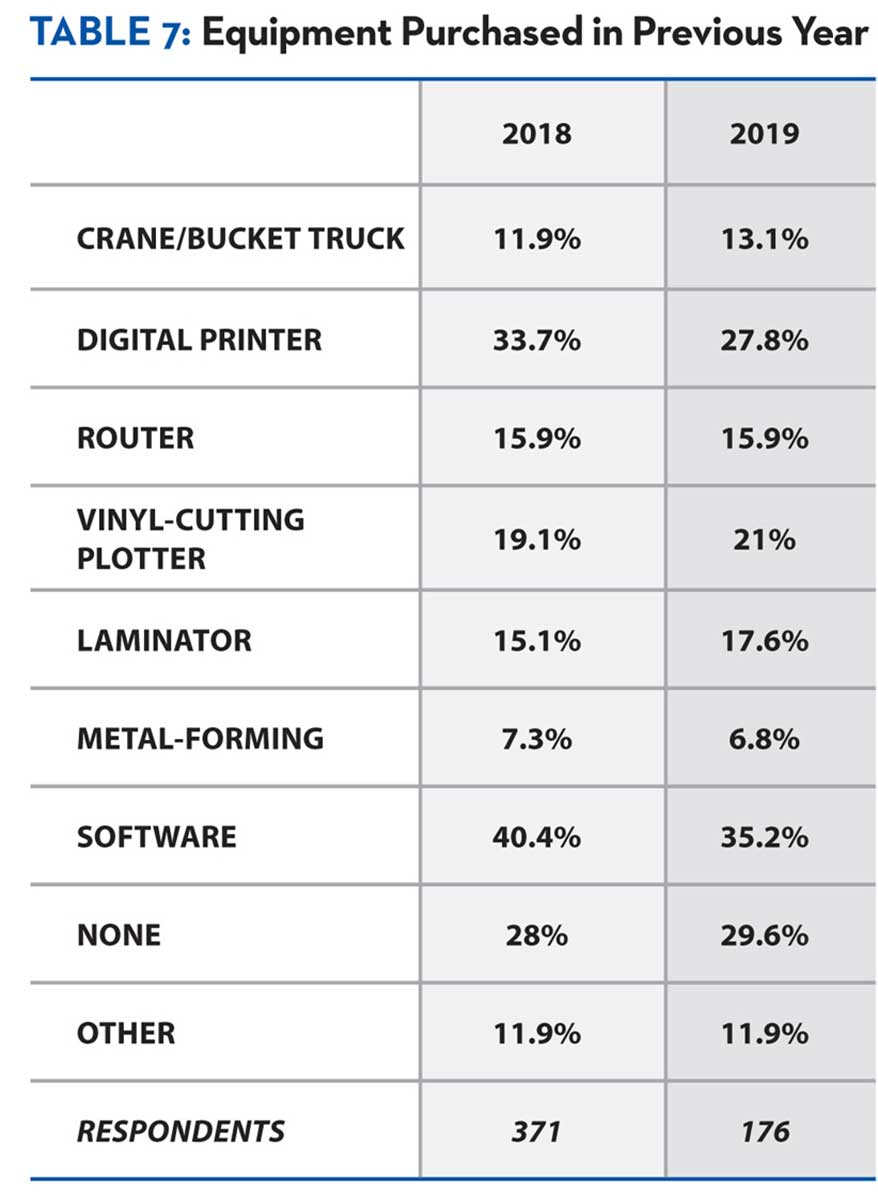 Once again, software led the way in terms of equipment purchased over the past year.