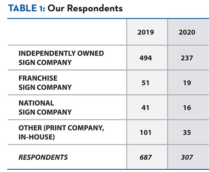 Of our 307 survey respondents, 77% identified as independently owned sign companies.